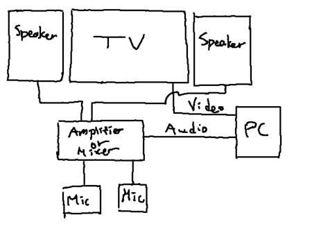 Setting up Karaoke (KTV) like an actual Karaoke place at
